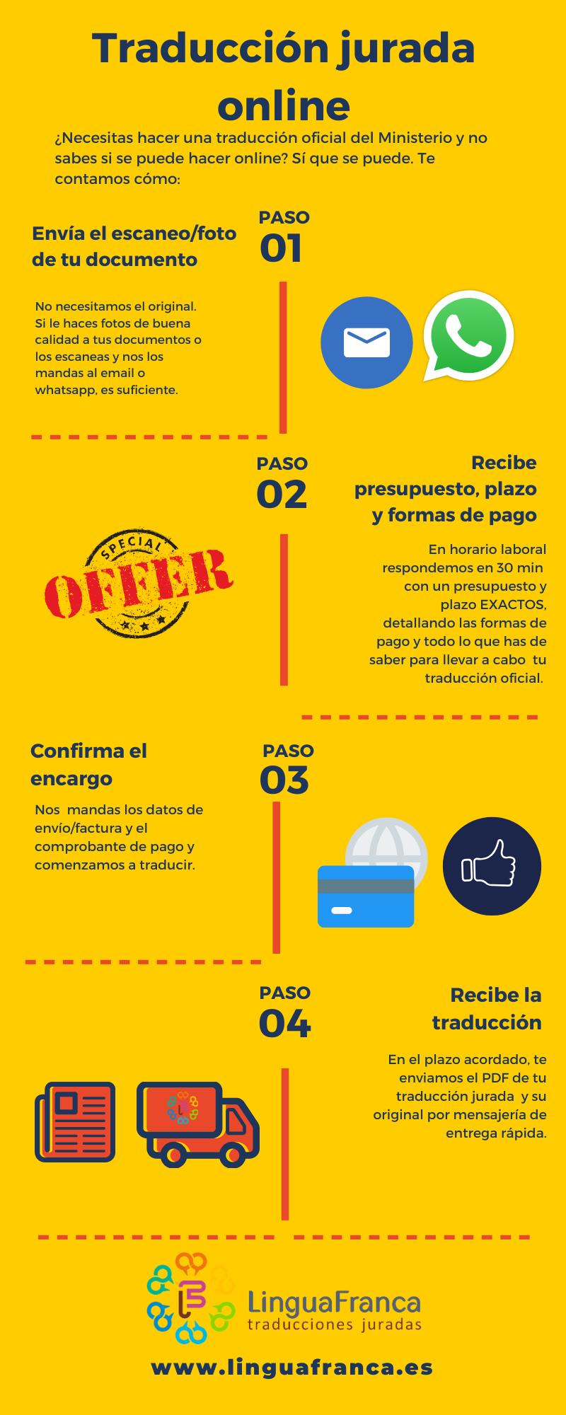 Traducción Jurada Online